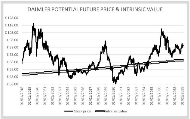 daimpler future value