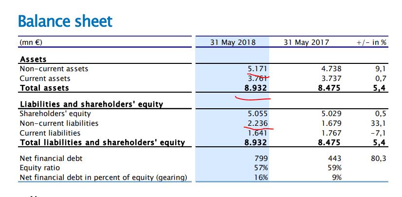 11 balance sheet