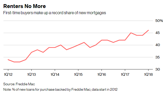 15 new mortgages