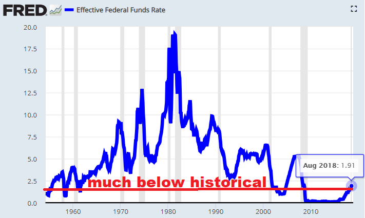 17 historical interest rates