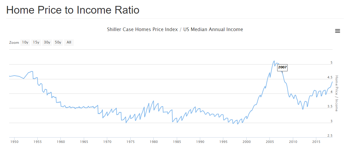 3 house price to income ratio