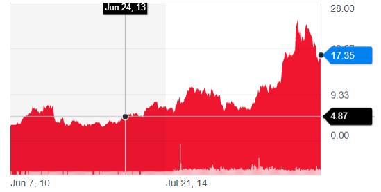 FCAU STOCK PRICE