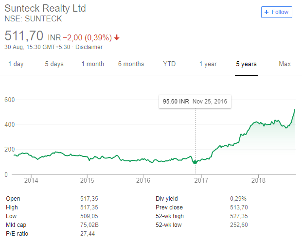 sunteck stock