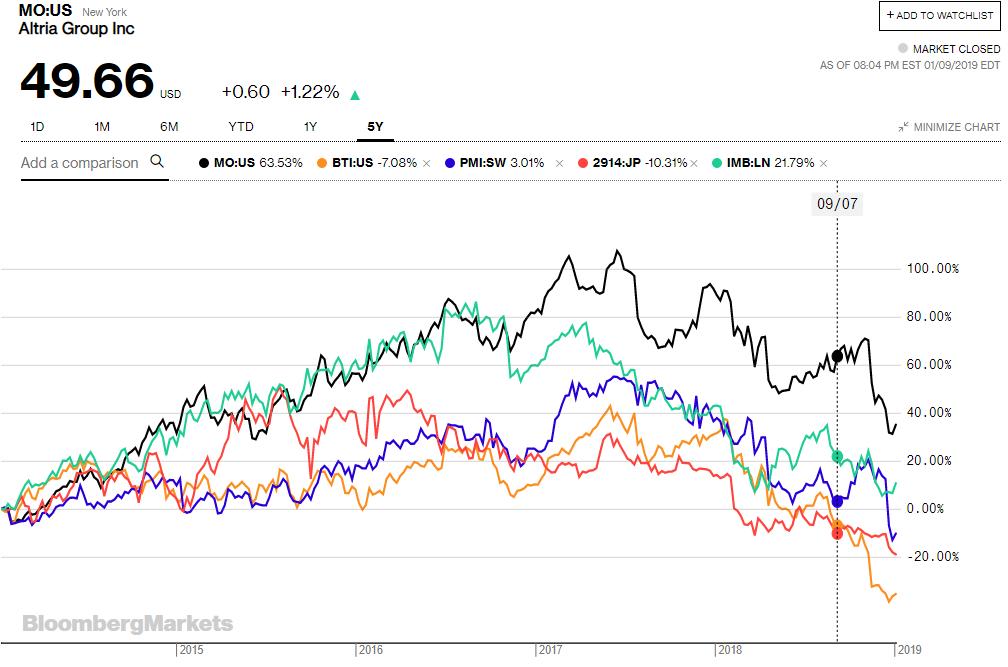 Altria Stock Analysis + BTI and PMI + Tobacco Industry