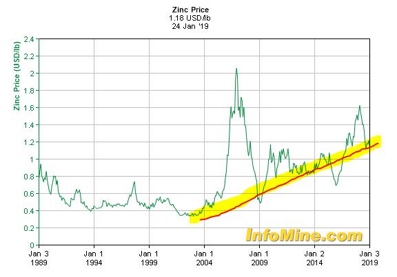 1 zinc price