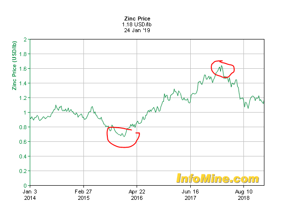 2 zinc price