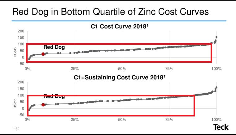 7 zinc curve