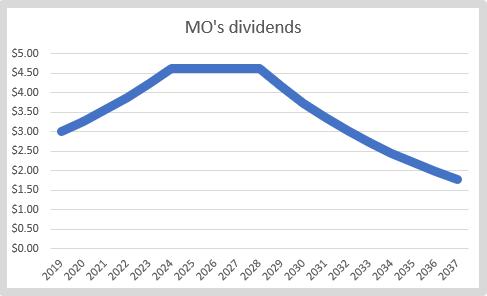 9 dividends