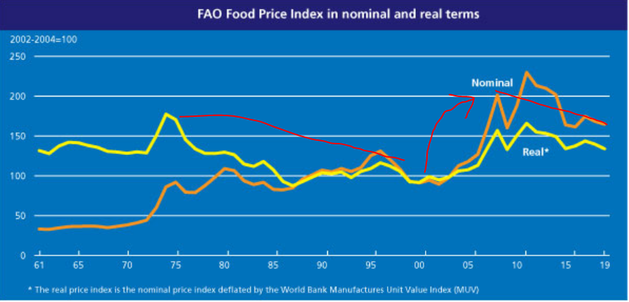 3 food prices