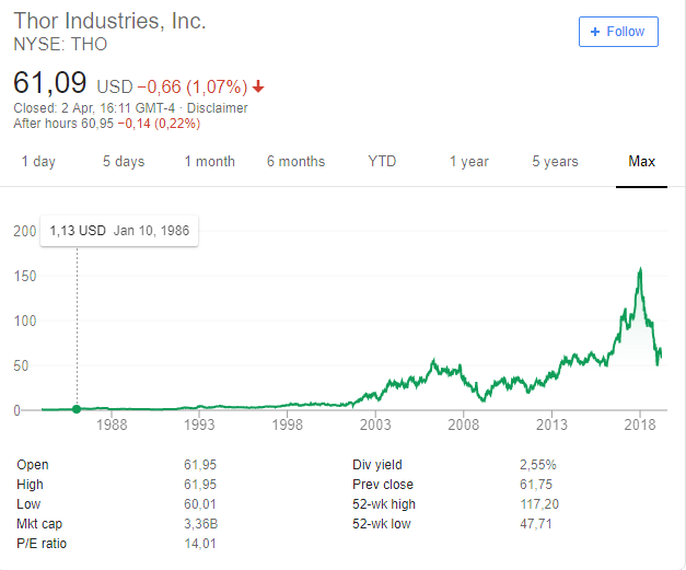 5 thor stock price
