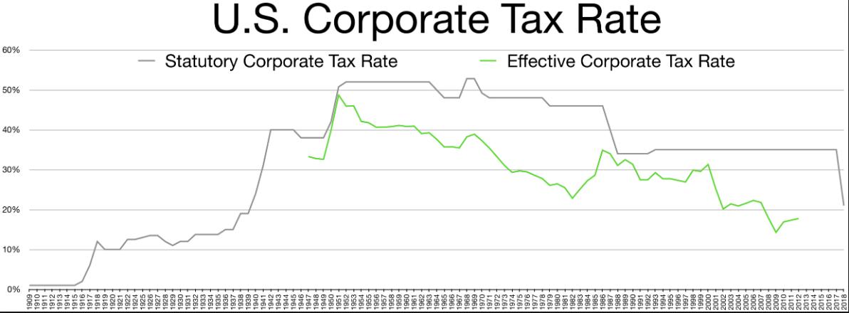 6 corporate tax