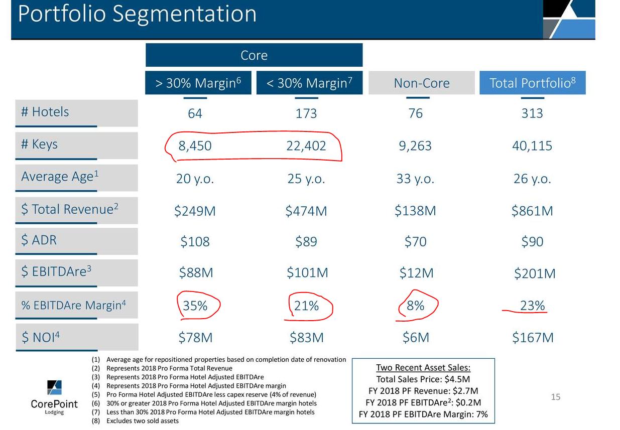 7 portfolio segmentation