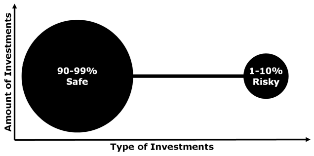 10 barbel investing