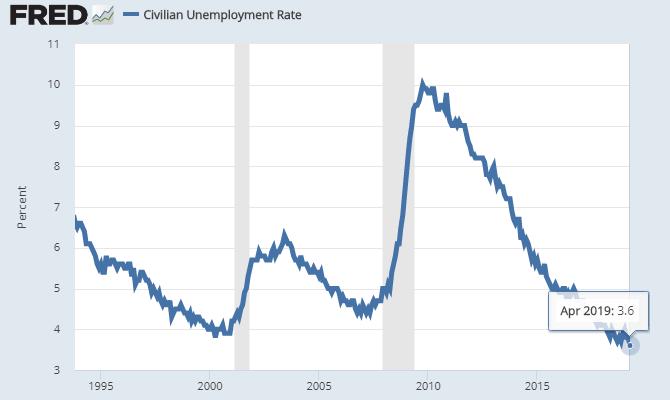 3 unemployment