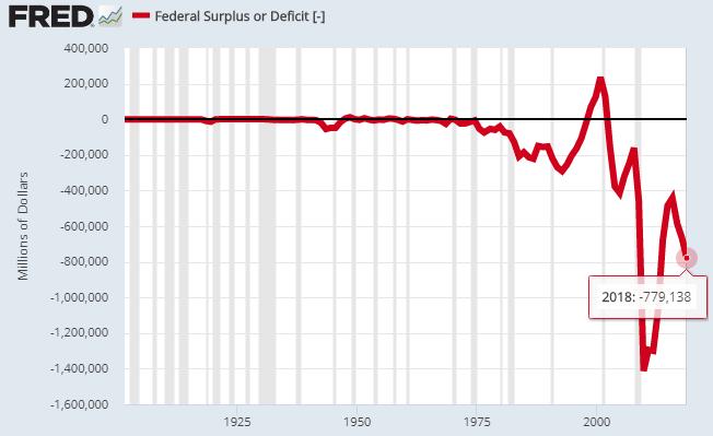 7 budget deficit
