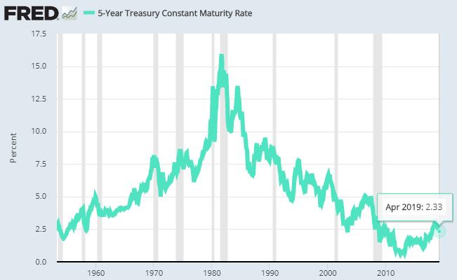 9 treasury