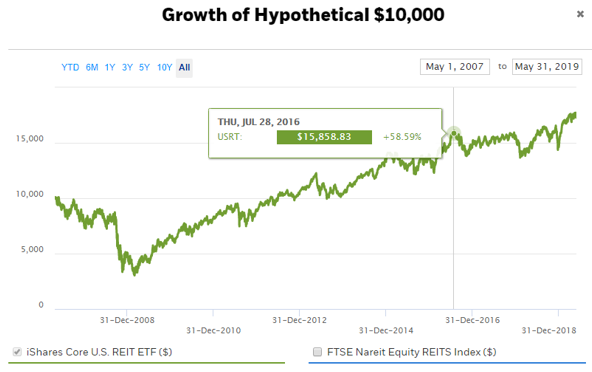 reit investment returns