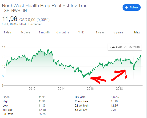 10 northwest healthcare stock price