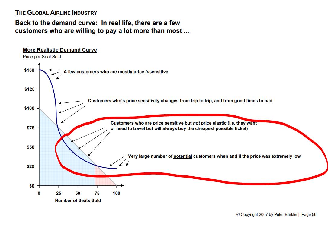 14 ryanair cost curve