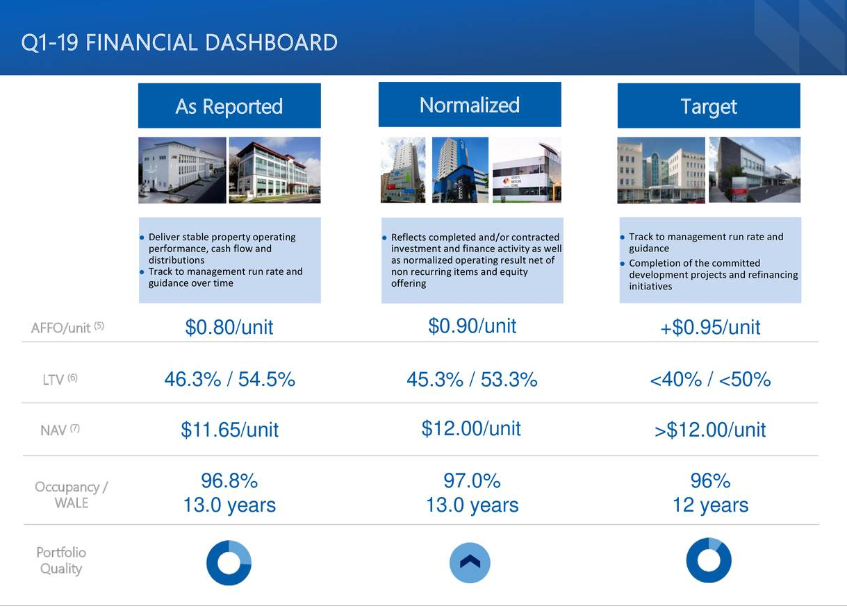 7 investment targets