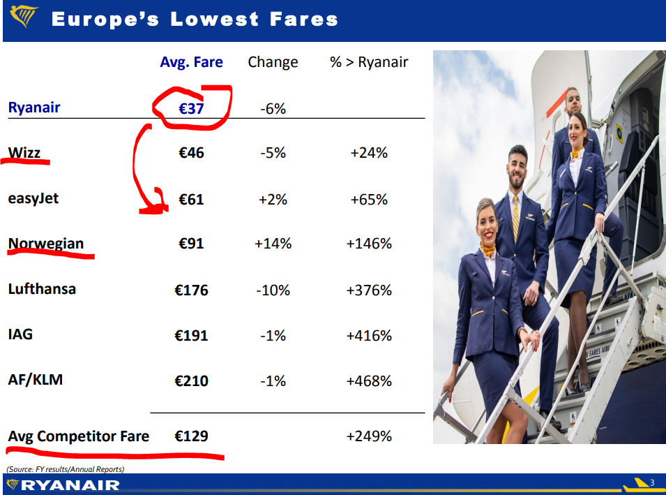8 ryanair cost advantage