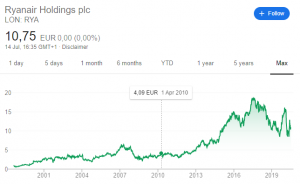 Ryanair stock price