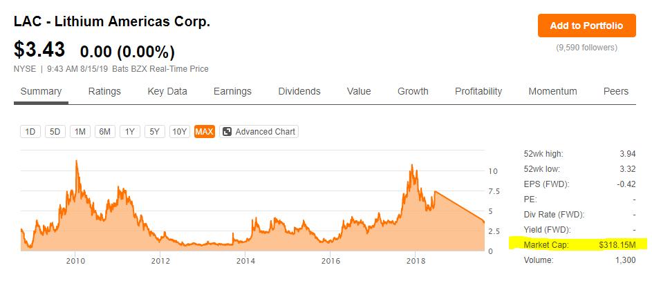 2 Lithium americas stock price