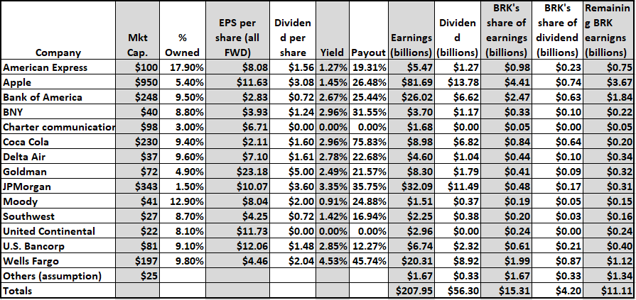 Berkshire Hathaway - Intrinsic Value Calculation - Sven Carlin
