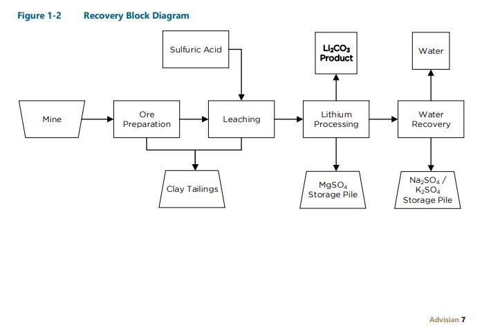 7 thacker process