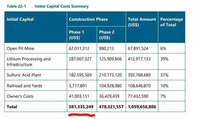 9 costs phase 1