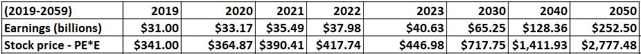 final earnings 2
