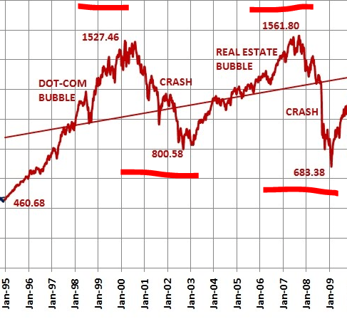 stock market crash 2008