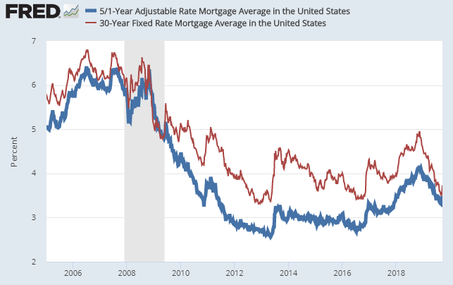 Adjustable mortgage rate