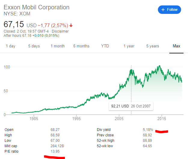 Xom Stock Analysis The End Of Big Oil Sven Carlin