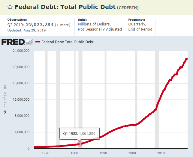 US Total Public Debt