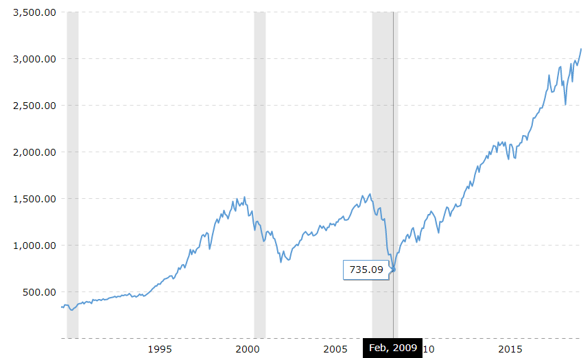 recession stock market