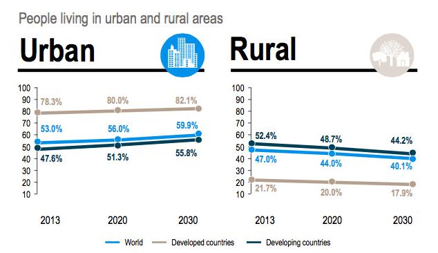 investing in Asia - Urbanization