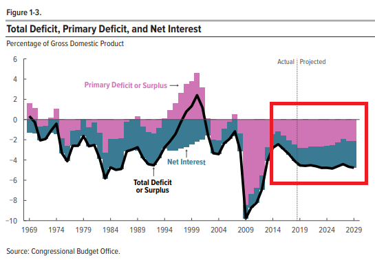 US budged deficits