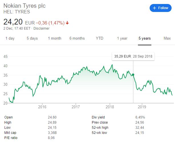 Nokian stock price