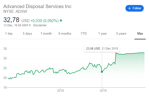 Advanced disposal stock analysis - waste management acquisition