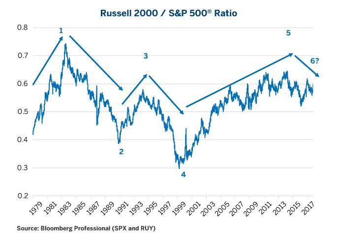 Small Cap Stocks Index fund