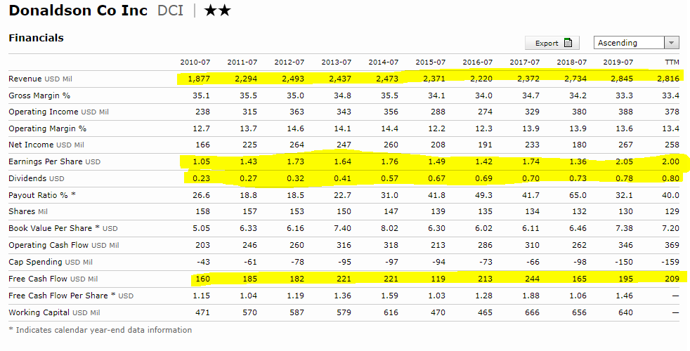 Donaldson stock financials - Morningstar