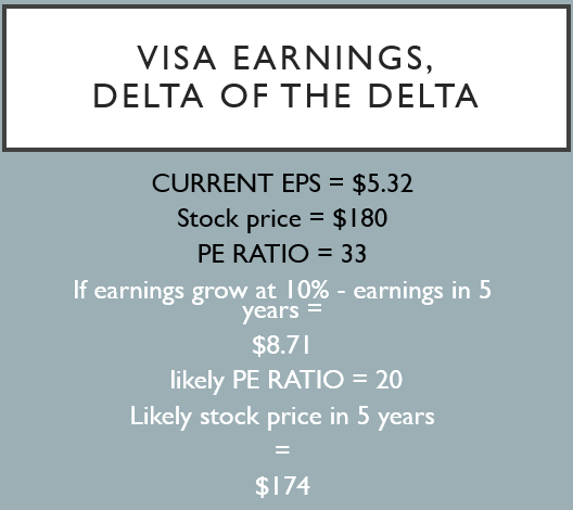 visa stock earnings analysis