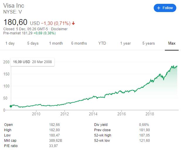 visa stock price