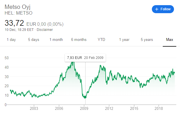 Metso stock price