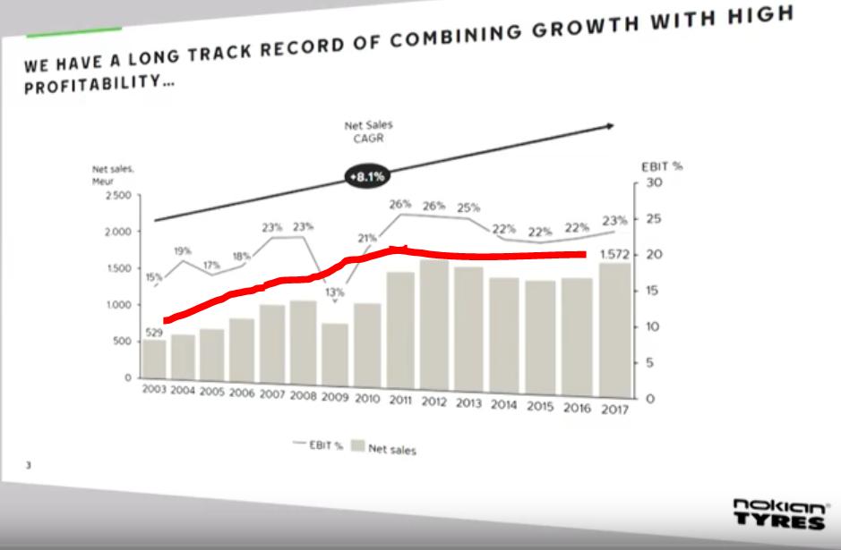 Nokian stock growth
