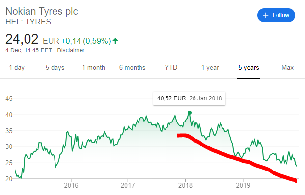 nokian stock decline