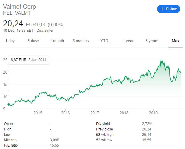 Metso stock - Valmet stock spin