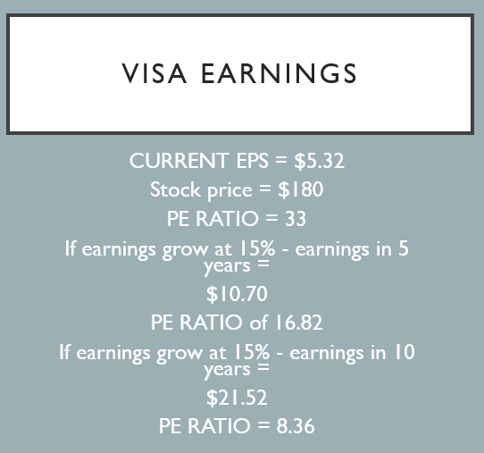 Visa Stock Earnings