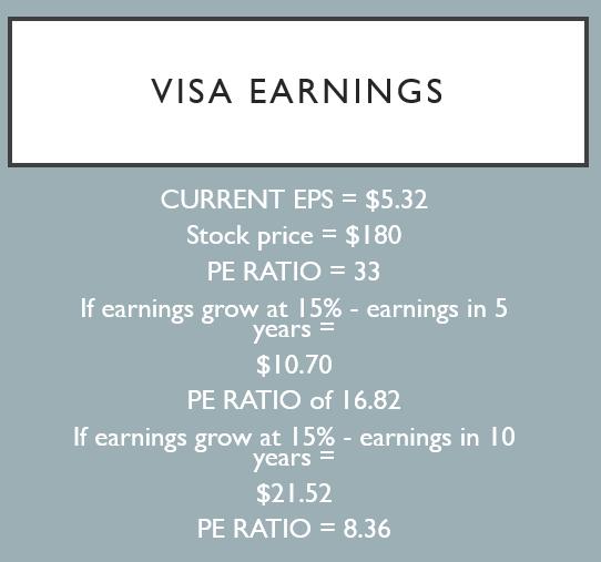 Visa Stock Earnings